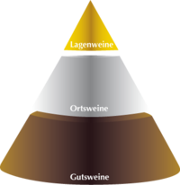 Qualitätspyramide der Weinmanufaktur Brummund